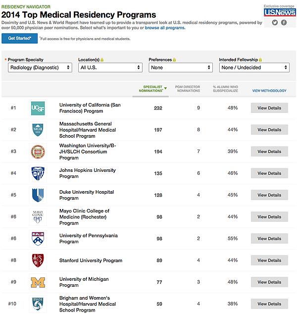 UCSF Radiology Residency Program Ranks #1 in U S !   UCSF
