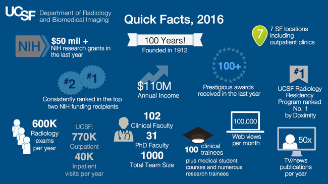 Department of Radiology Facts