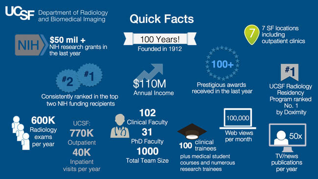Quick Facts Ucsf Radiology
